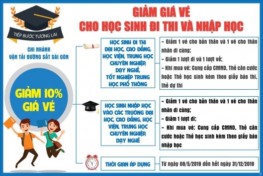 Chương trình giảm giá vé tàu cho học sinh đi thi và nhập học